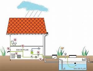 Système De Récupération D Eau De Pluie : r cup ration d eau de pluie aquafree t l ~ Dailycaller-alerts.com Idées de Décoration