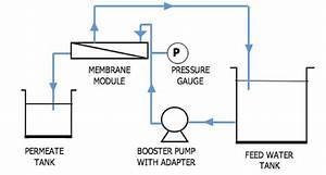 Schematic Diagram Of Water Filtration System
