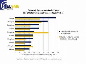 Tourism Market in China   EU SME Centre: China Market ...