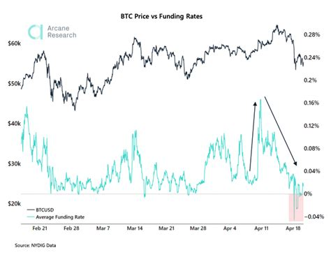 In brief, binance is one of the most innovative cryptocurrency exchanges in the market. Bitcoin Recovers From Panic Zone as Funding Rates Reset - CoinDesk