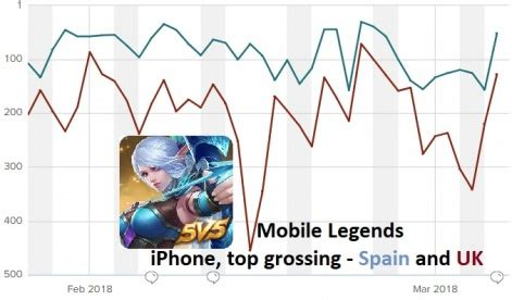 mobile legends  quietly  grossing arena  valor