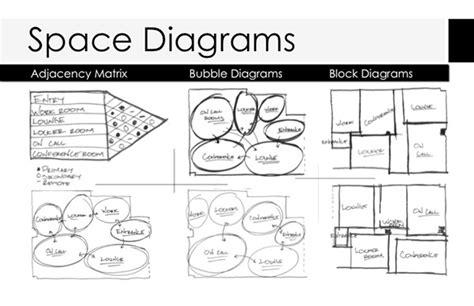 block diagram interior design wiring diagram with