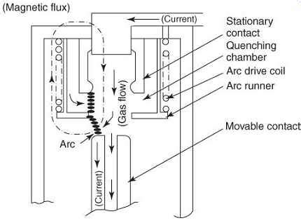 Effects High Fault Currents Circuit Breakers Part