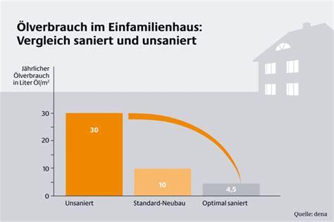 Kfw Effizienzhaus 55 Energiesparen Fuer Fortgeschrittene by Studio Design Energiebedarf Niedrigenergiehaus