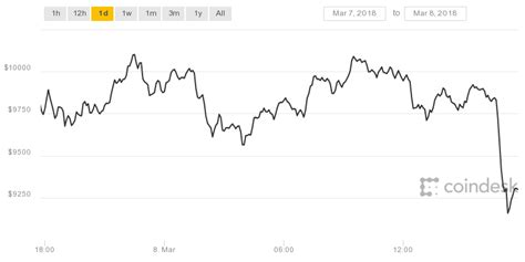 hour bitcoin price drops big    coindesk