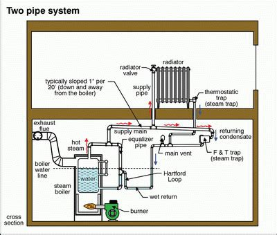 Cold Two Pipe Steam Radiator Heating Help The Wall