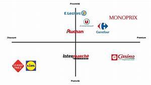 Mapping Des Concurrents Sur Le March U00e9 De La Grande