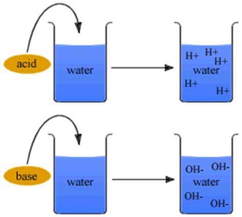 Acids And Bases  Study Material For Iitjee Askiitians