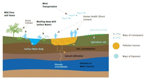 soil pollution ge environmental pollution page