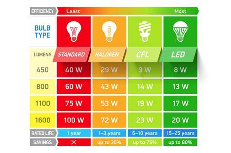 Lumen Illuminazione ladine led cosa sono i lumen e a quanti watt