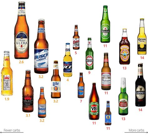 what light beer has the highest alcohol content diabetes alcohol what you need to know