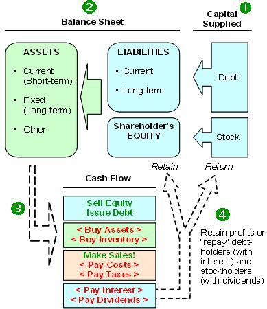 basics interpretation of financial statements balance