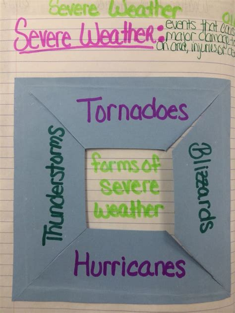 foldable about forms of severe weather for our 8th grade