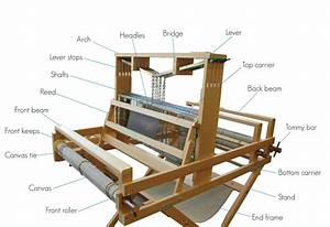 Getting To Grips With Your Harris Loom
