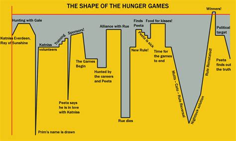 The Hunger Synopsis by Katniss Everdeen Of Digital Story Time