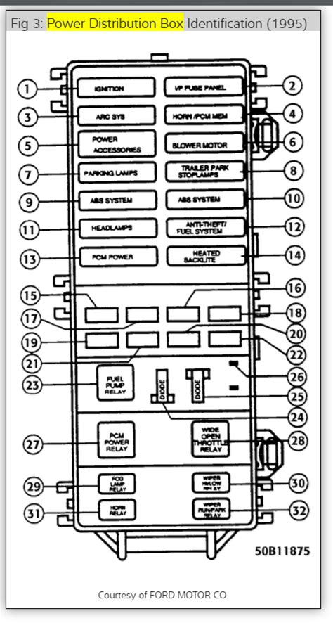 95 Ford Ranger Fuse Panel Diagram by Dash Light Fuse 1995 Ford Ranger No Dash Lights Where