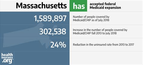 Everyone must have qualifying health insurance coverage or qualify for an exemption as. Massachusetts and the ACA's Medicaid expansion | healthinsurance.org