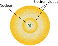 Rios SCH3U Atomic Theories flashcards   Quizlet