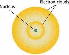 Rios SCH3U Atomic Theories flashcards | Quizlet
