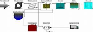 Layout Of Wastewater Treatment Plant Containing Sbr
