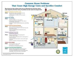 energy efficient house plans designs minimalist diagram energy efficient home design plan 1024x791 arch home inspections llc
