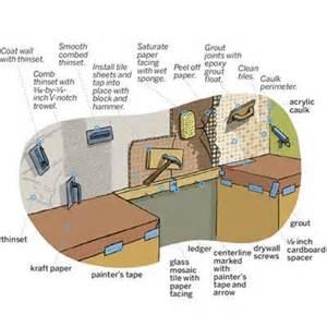 how to install kitchen backsplash tile glass mosaic tiles for your backsplash archive affordable home innovations