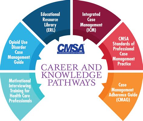 ckp case management society  america