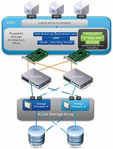 Multipathing Support In Vsphere Standard Edition