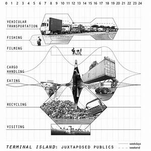 The User Study  Joseph Veliz   U201cterminal Island  Juxtaposed
