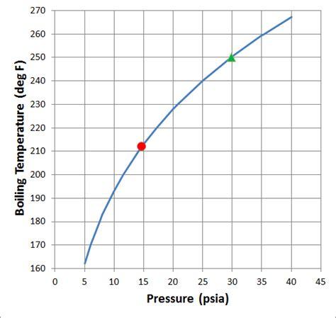 pressure altitude boiling water temperature heat thermodynamics cookers transfer boils sea level applied pure