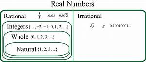 Real Numbers And The Number Line