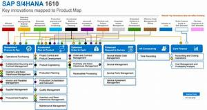 SAP S/4HANA 1610 - A first look at key innovations