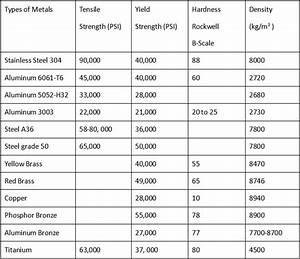 Metal Strength Chart Mechanical Properties Chart Of