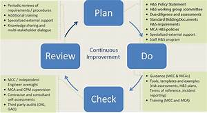 Performance Review Examples Safety