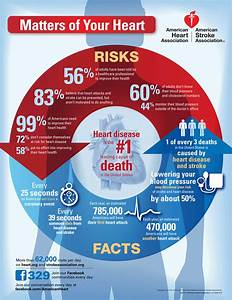 Heart Matters: What is the Leading Cause of Death in the ...