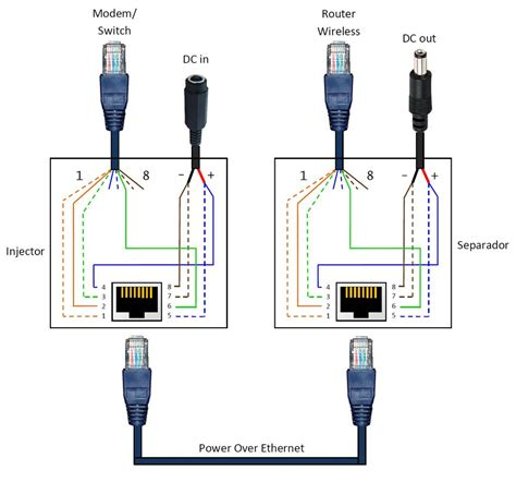 Power Over Ethernet Poe Adapter Steps With Pictures
