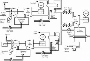 Process Diagram Of A Combined Cycle Power Plant