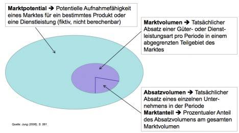 berlin phil media unternehmung markt grundlagen