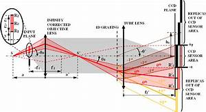 Optical Diagram And Ray Tracing Scheme For The Theoretical