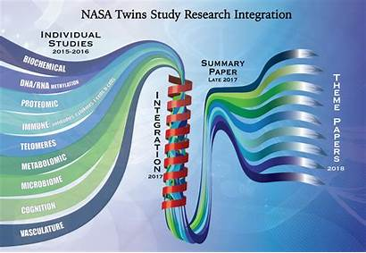Nasa Study Twins Results Science Team Space