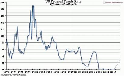 Rate Funds Federal Chart Week