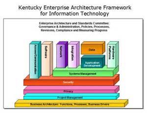 Enterprise Architecture Technology