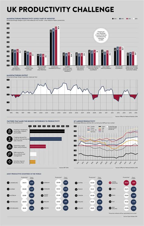 uk productivity challenge raconteur