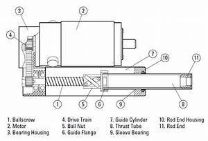 Types Of Linear Actuators