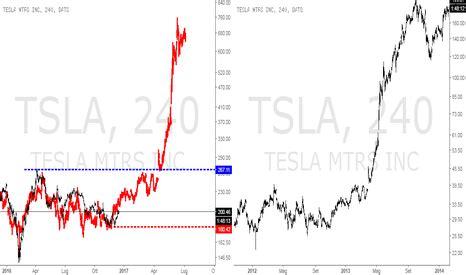 tsla azioni  grafico prezzo tradingview