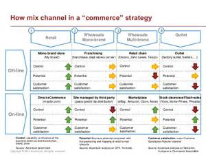 customer experience design digital marketing strategies to catch the omin channel customer