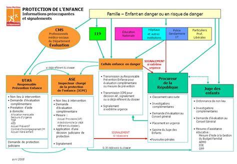 juge du si鑒e sommaire l organisation du département le pôle solidarité les 8 unités territoriales d sociale l organigramme de l utas 6 les