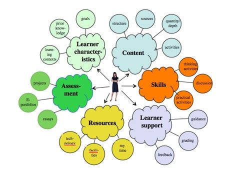 learning environments  critical component   design