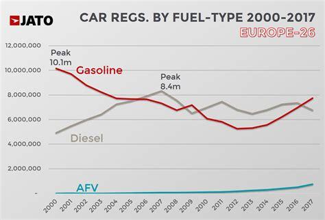 Diesel In Europe In 2017
