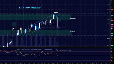 S&p 500 Futures Trading Update For October 19